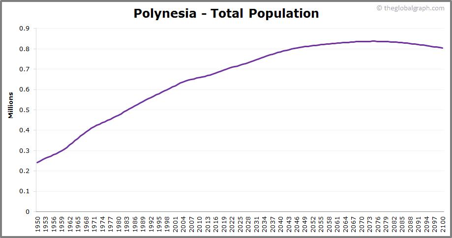 Polynesia  Total Population Trend