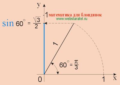 Синус 60. Синус 60 градусов. sin 60. Математика для блондинок.