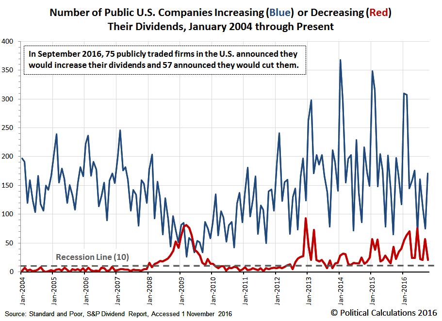 Number of U.S. Companies Either Increasing or Decreasing Their Dividends in Each Month from January 2004 through October 2016