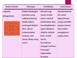 model Terpadu (integrated
