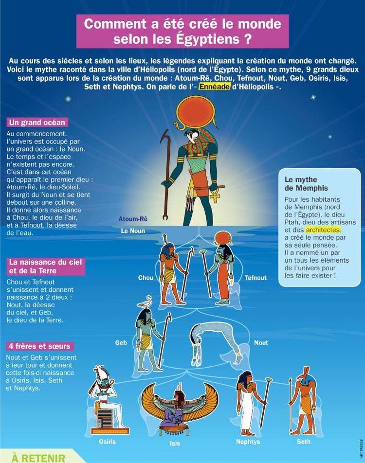 Comment a été Créé le Monde Selon Les Égyptiens