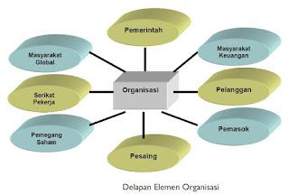 8 Elemen Lingkungan Organisasi