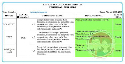 Kisi-Kisi Soal PAS PJOK Kelas 4 Kurikulum 2013 Revisi 2018 Semester 1