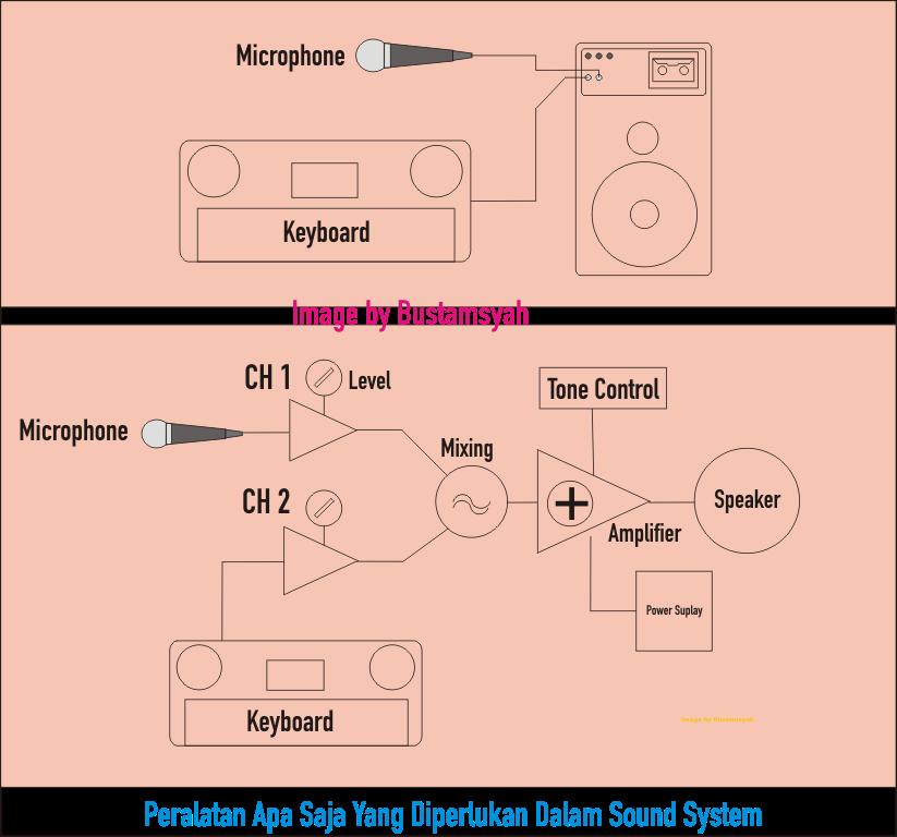 Peralatan Apa Saja Yang Diperlukan Dalam Sound System