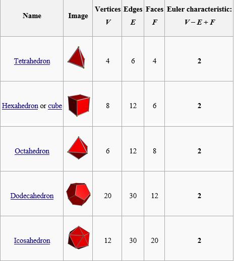 Sciencecapsules Geometry Vs Topology