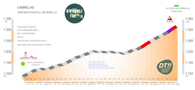 Altimetría del puerto de las Cabrillas por Portell de Morella