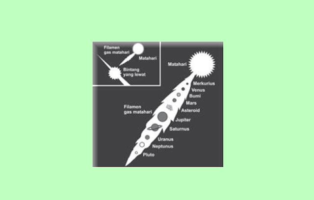 Teori Tidal (Pasang Surut Gas)