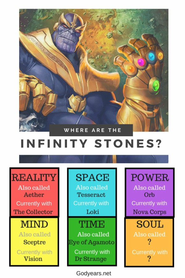 Here is your handy guide to where each of the Infinity Stones are presently in the Marvel Cinematic Universe, alongwith their alternate name and colour. This will be important to know before entering the theater for Avengers Infinity Wars