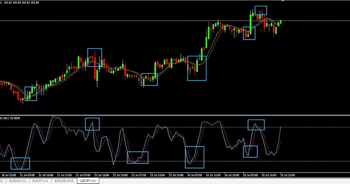 STRATEGI TRADING FOREX SCALPING 1-MINUTE