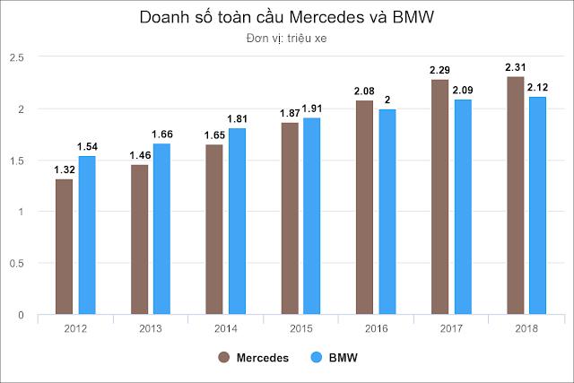 Doanh số toàn cầu Mercedes và BMW