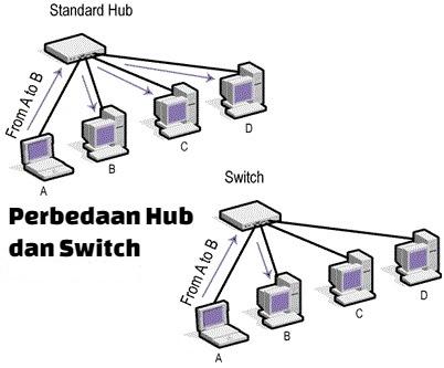 Inilah Perbedaan Hub dan Switch Pada Jaringan Komputer ...