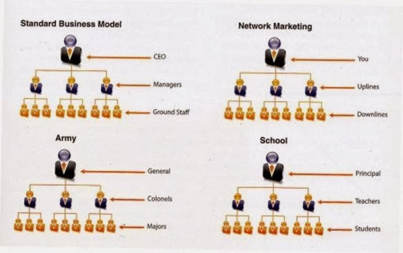 Different types of Business Models