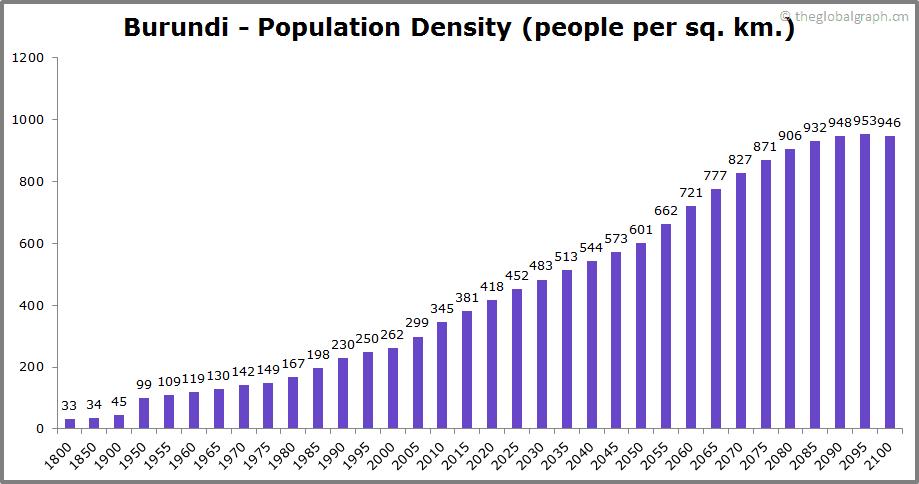 Burundi  Population Density (people per sq. km.)