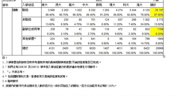 海外升學: 香港副學士的反思
