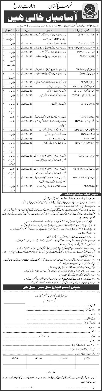 Ministry of Defence Jobs in Pakistan 2018