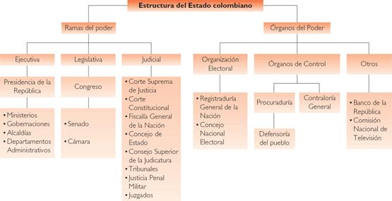 Criticos E Investigadores Estructura Del Estado Colombiano