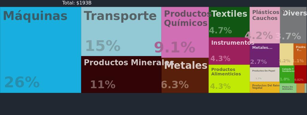 Principales importaciones de Australia