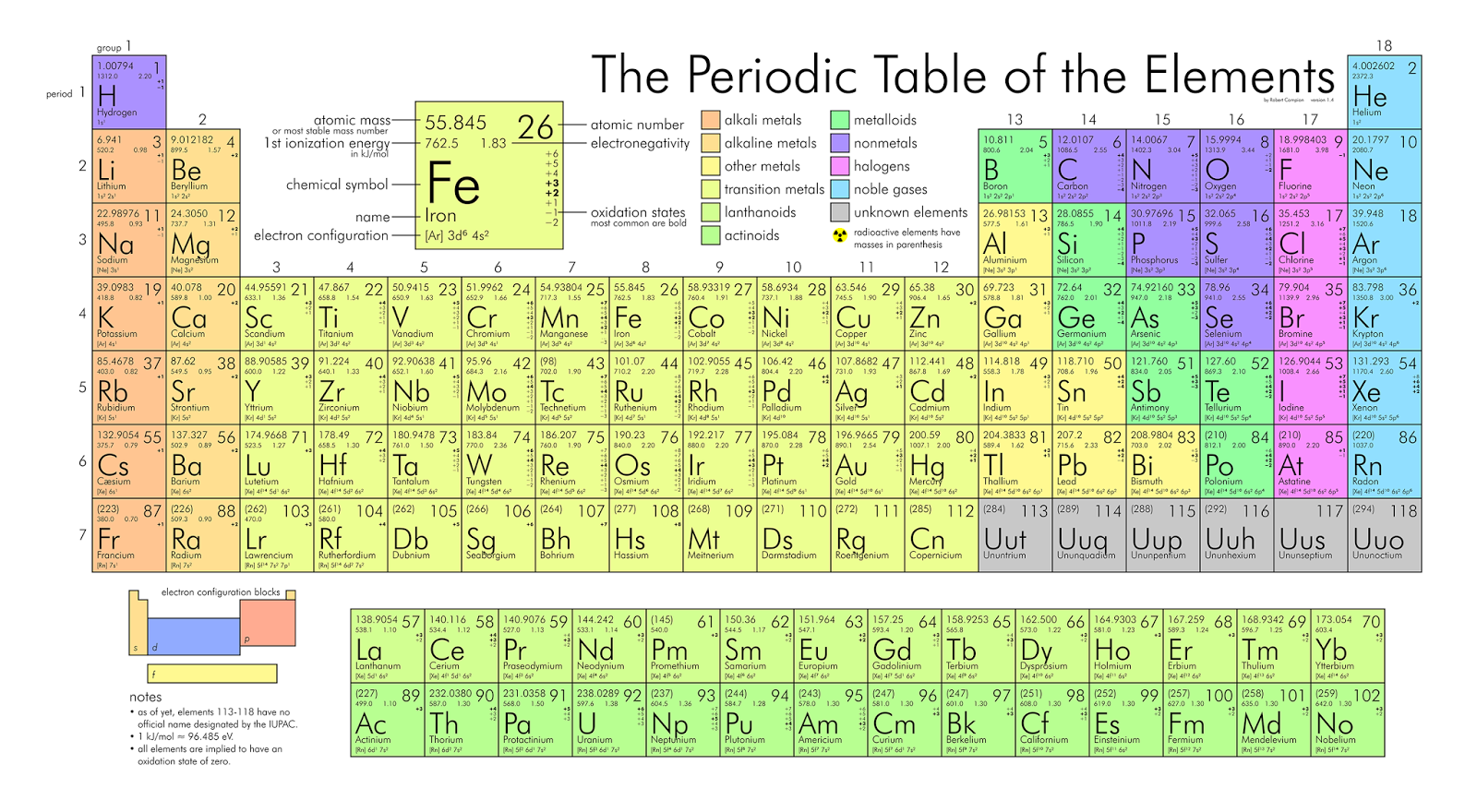 Periodic table solid liquid gas choice image periodic table images underbelly periodic table of the elements the number int the top left of each box is gamestrikefo Image collections