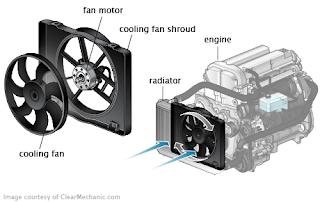 Ensemble de ventilateur de radiateur