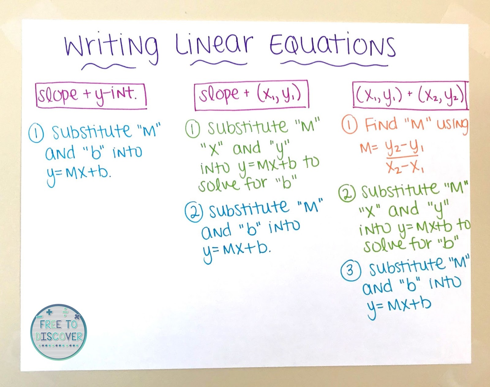 Teaching Writing Linear Equations