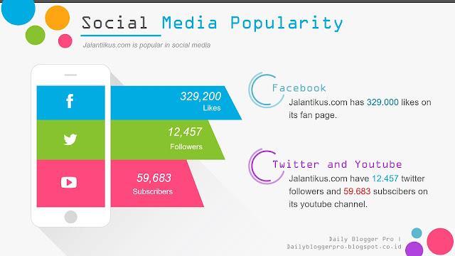 Social Media Popularity
