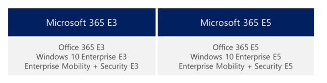 Microsoft 365 Is Available In Two Options, E3 And E5. You Can Access The Licensing  Guide To Know The Available Licensing Options In Detail And Choose The ...