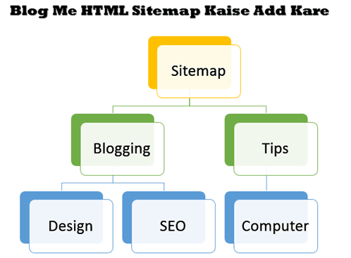 Blog Me HTML Sitemap kaise add kare
