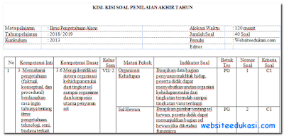 Kisi-Kisi PAT/UKK IPA Kelas 7 Kurikulum 2013 Tahun 2019