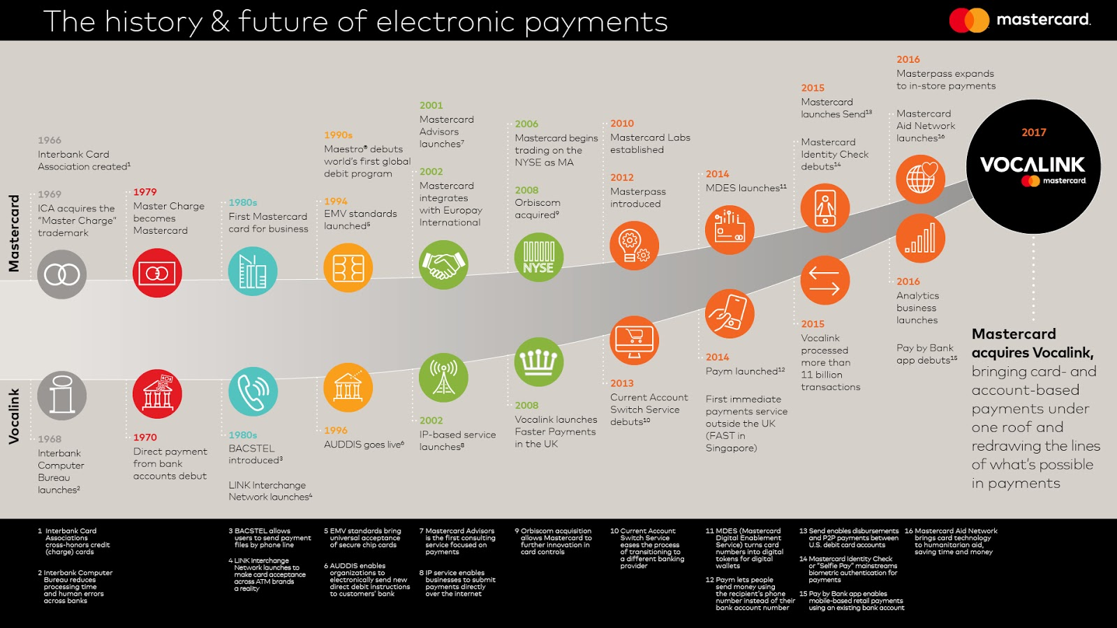history of electronic payments Electronic payment system overview of electronic payments • the availability of appropriate e-payment method is a crucial element of e-business.