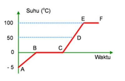 Pengertian Perpindahan Panas (kalor) dan Contoh Soal