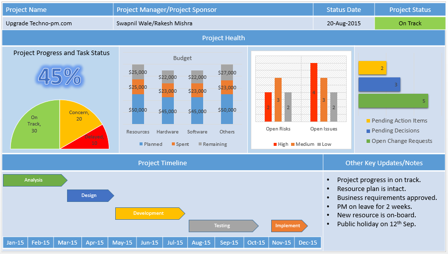 PowerPoint Project Dashboard Template Free Download