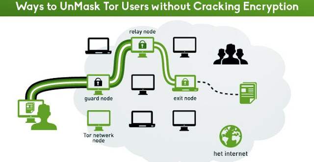 TOR Users are Unmasked With Fingerprinting Attacks Using DNS Traffic