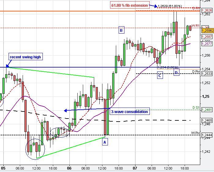 Forex trading chart analysis