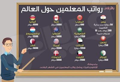 رواتب المعلمين في مصر, رواتب المعلمين في الامارات 2018, رواتب المعلمين في العالم العربي, رواتب المعلمين بالدولار, رواتب المعلمين في العالم, رواتب المعلمين في مصر, رواتب المعلمين في المغرب, رواتب المعلمين في كندا, رواتب المعلمين في المانيا, رواتب المعلمين في تونس, رواتب المعلمين في السعودية, رواتب المعلمين في استراليا, رواتب المعلمين في لوكسيمبورج, رواتب المعلمين في الجزائر, رواتب المعلمين في الامارات, رواتب المعلمين في الكويت, رواتب المعلمين في أمريكا, رواتب المعلمين في الدنمارك, رواتب المعلمين في قطر, رواتب المعلمين في العالم