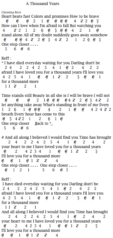 Not Angka Pianika Lagu A Thousand Years - Christina Perri
