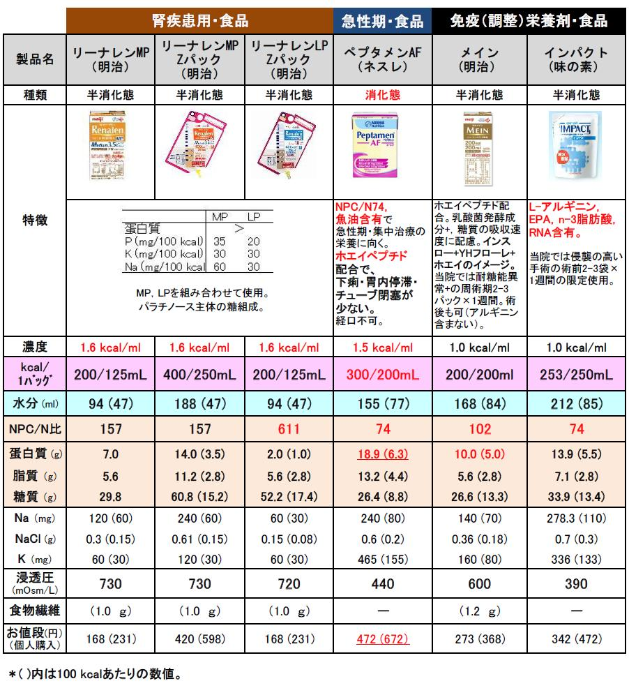 経管栄養で使用する栄養剤の種類と注意点