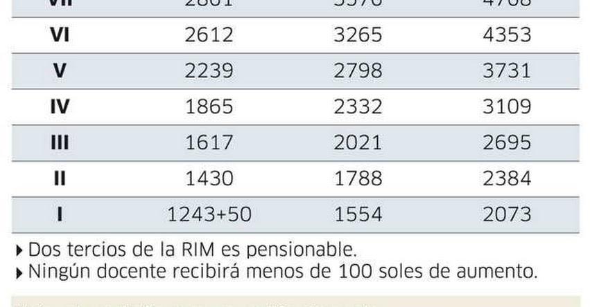MINEDU anunció cuanto ganarán los maestros con nueva Ley de Reforma Magisterial - www.minedu.gob.pe