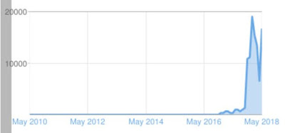 A table of blog statistics showing the number of page views by month
