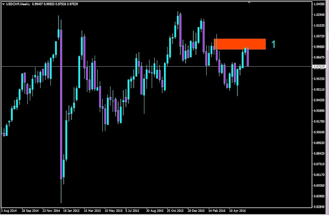 Forex Outlook, Forex Forecast, USDCHF Weekly Chart