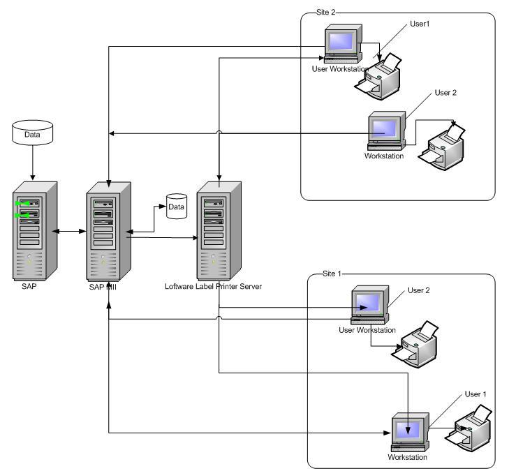 SAP MII APPLICATIONS: Integrate Barcode Printer Server with