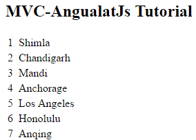 Get data from database and display using AngularJs in asp.net MVC