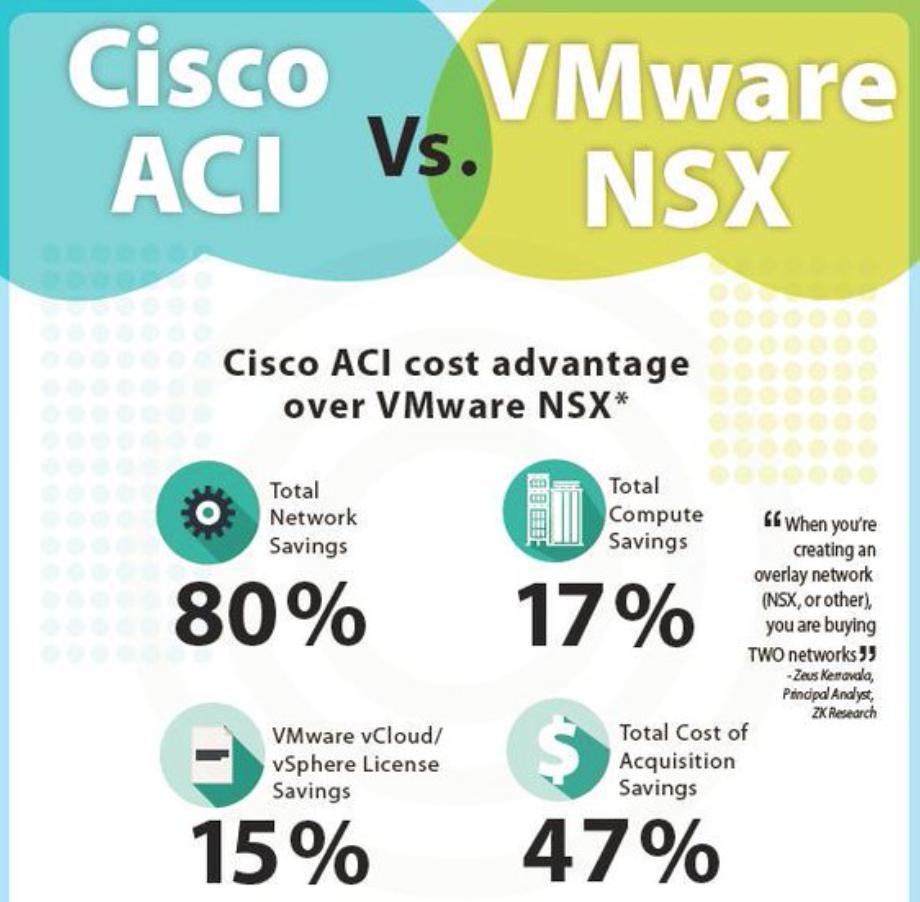 Cisco Aci And The Vmware Nsx Comparison Route Xp
