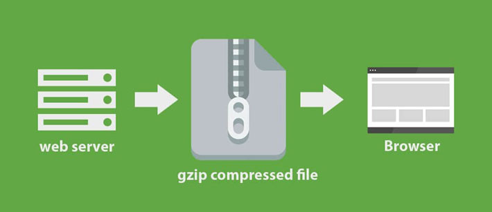 Optimizing Website - GZIP and Mod Deflate File Compress