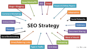 Search Engine Marketing: How To Create a Strategic SEO Plan