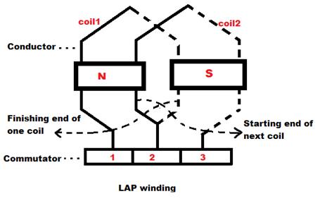 Windings in Alternators : Construction of Alternator & DC
