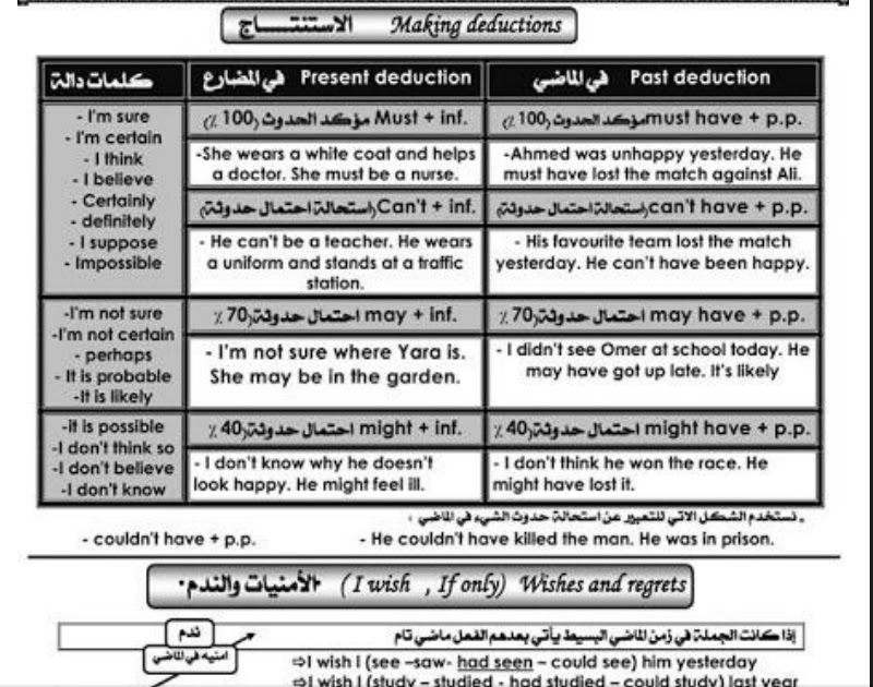 تحميل قواعد اللغة الانجليزية للثانوية العامة فى 18 ورقة لمستر / احمد الضيفى 2016
