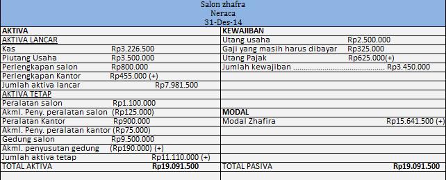 Contoh Neraca atau balance sheet bentuk scontro (bentuk T)