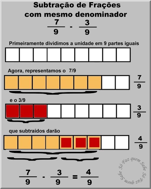 Ilustração mostrando, com gráficos, como se faz a subtração de duas frações que têm o mesmo denominador.
