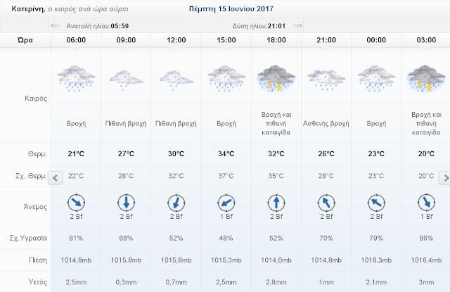 Ο καιρός σήμερα Πέμπτη 15 Ιουνίου 2017 στην Κατερίνη