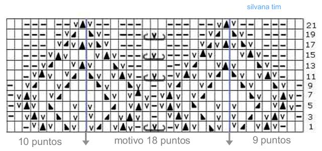 esquema diagrama tejido con dos agujas